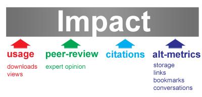 JOurnal impat includes usuage, peer-review, citations and alt-metrics