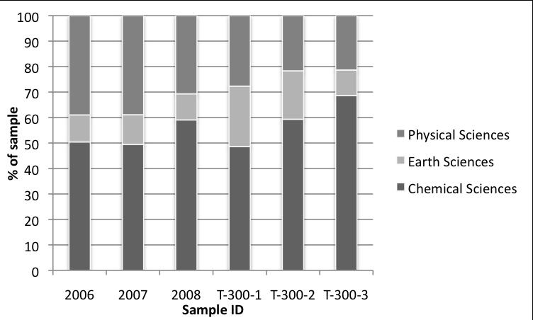 Relative Trends in Scientific Terms on Twitter [v0] – altmetrics.org